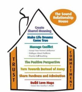 John Gottman Relationship House