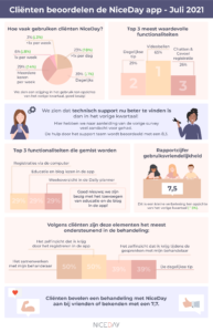 NiceDay-client-infographic-july-2021